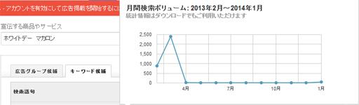 ホワイトデーグラフ